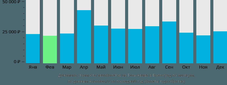 Динамика стоимости авиабилетов из Тель-Авива в Волгоград по месяцам