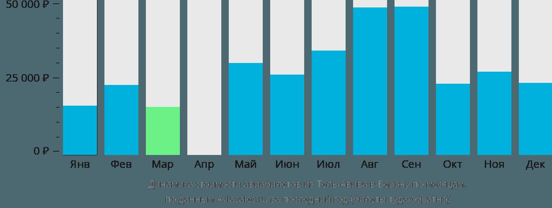 Динамика стоимости авиабилетов из Тель-Авива в Верону по месяцам