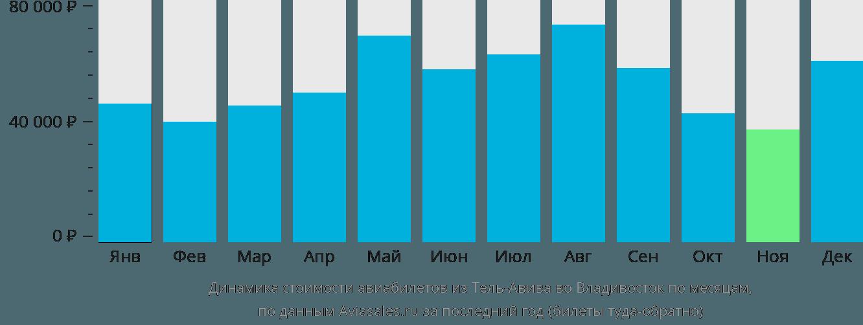 Динамика стоимости авиабилетов из Тель-Авива во Владивосток по месяцам