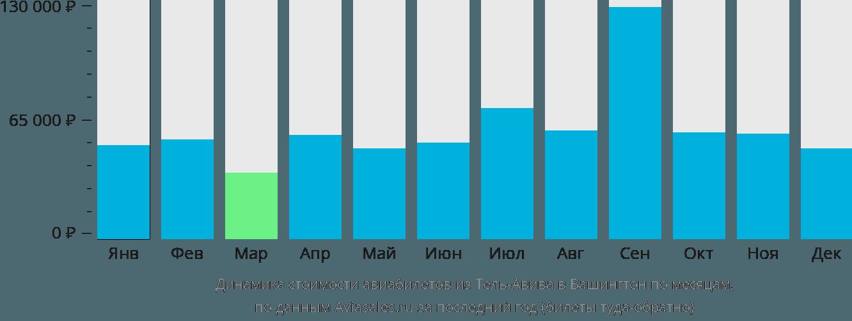 Динамика стоимости авиабилетов из Тель-Авива в Вашингтон по месяцам