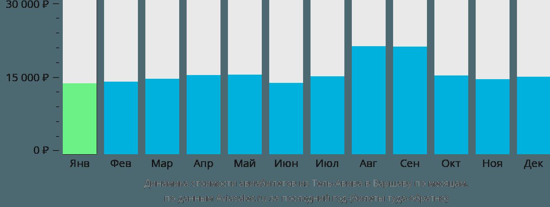 Динамика стоимости авиабилетов из Тель-Авива в Варшаву по месяцам