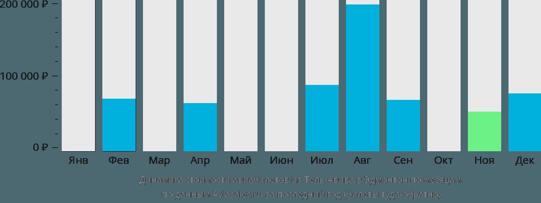 Динамика стоимости авиабилетов из Тель-Авива в Эдмонтон по месяцам
