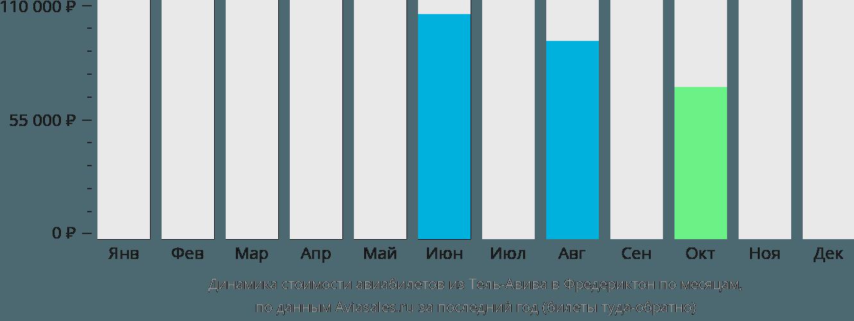 Динамика стоимости авиабилетов из Тель-Авива в Фредериктон по месяцам