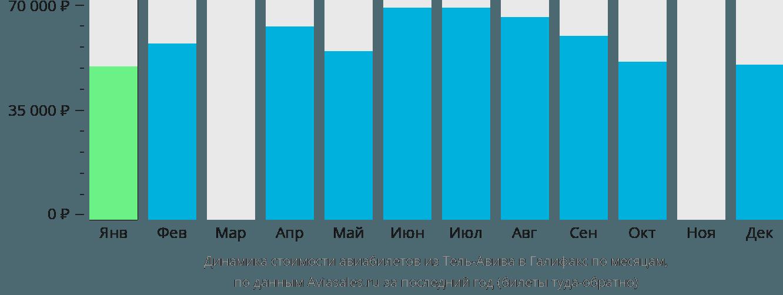 Динамика стоимости авиабилетов из Тель-Авива в Галифакс по месяцам