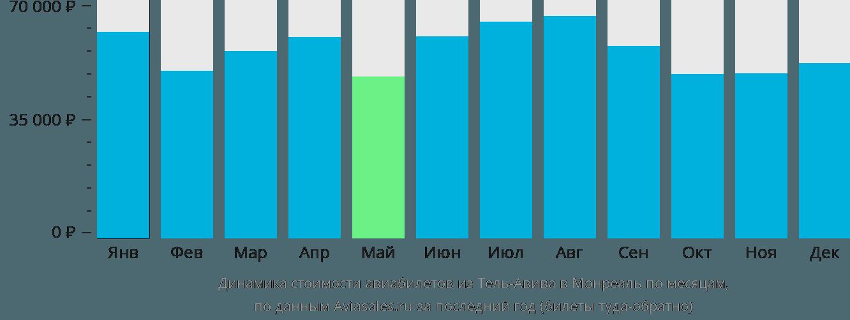 Динамика стоимости авиабилетов из Тель-Авива в Монреаль по месяцам