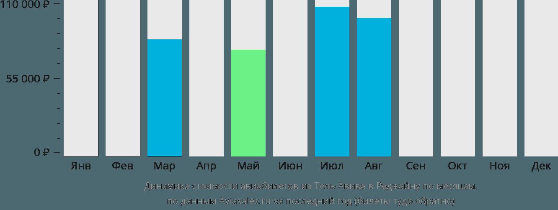 Динамика стоимости авиабилетов из Тель-Авива в Реджайну по месяцам
