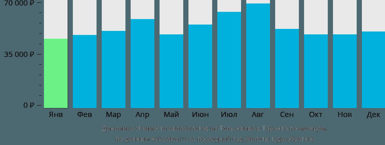 Динамика стоимости авиабилетов из Тель-Авива в Торонто по месяцам