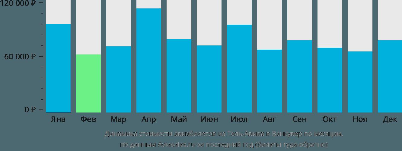 Динамика стоимости авиабилетов из Тель-Авива в Ванкувер по месяцам