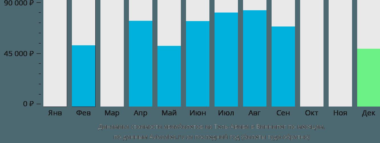 Динамика стоимости авиабилетов из Тель-Авива в Виннипег по месяцам