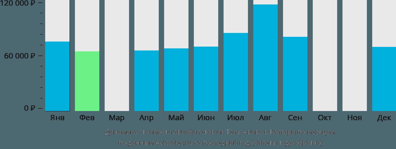 Динамика стоимости авиабилетов из Тель-Авива в Калгари по месяцам