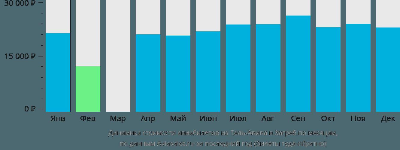 Динамика стоимости авиабилетов из Тель-Авива в Загреб по месяцам
