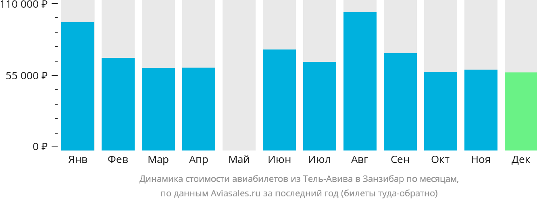 Динамика стоимости авиабилетов из Тель-Авива в Занзибар по месяцам