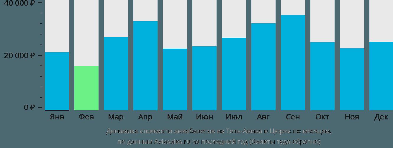 Динамика стоимости авиабилетов из Тель-Авива в Цюрих по месяцам