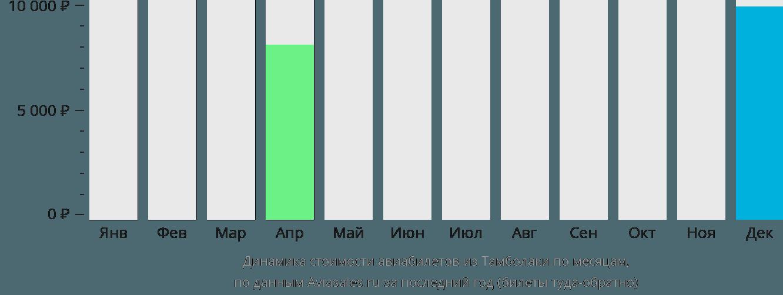 Динамика стоимости авиабилетов из Тамболаки по месяцам