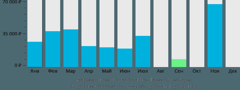 Динамика стоимости авиабилетов из Термеза по месяцам