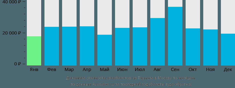 Динамика стоимости авиабилетов из Термеза в Москву по месяцам