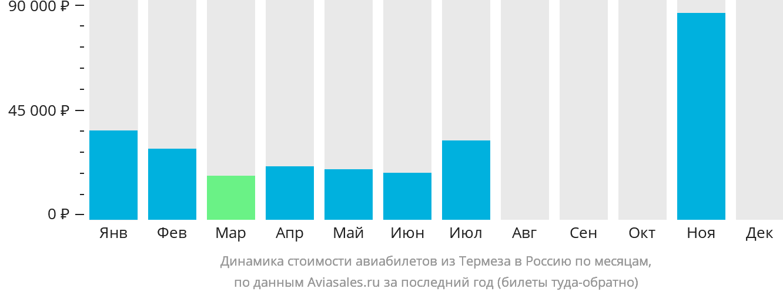Динамика стоимости авиабилетов из Термеза в Россию по месяцам