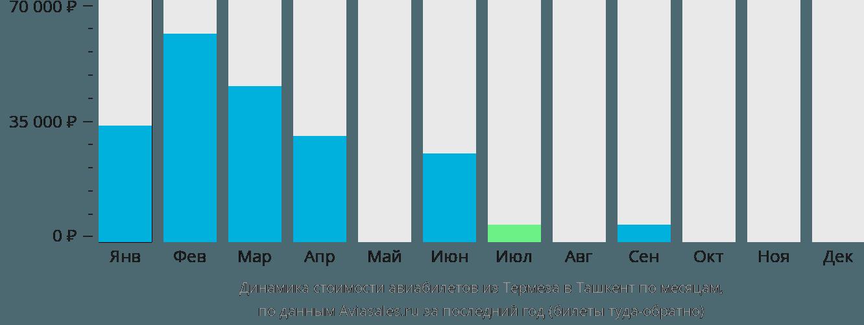 Динамика стоимости авиабилетов из Термеза в Ташкент по месяцам