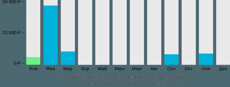 Динамика стоимости авиабилетов из Термеза в Узбекистан по месяцам