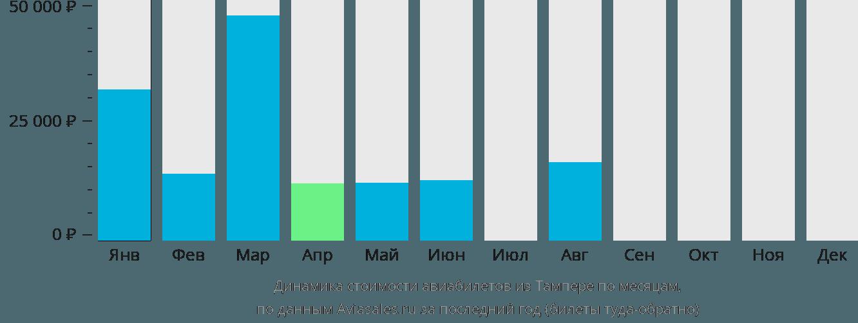 Динамика стоимости авиабилетов из Тампере по месяцам