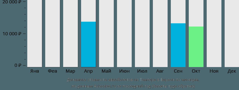 Динамика стоимости авиабилетов из Тампере в Берлин по месяцам