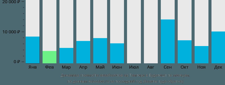 Динамика стоимости авиабилетов из Тампере в Будапешт по месяцам
