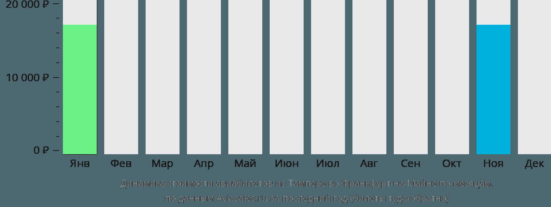 Динамика стоимости авиабилетов из Тампере во Франкфурт-на-Майне по месяцам