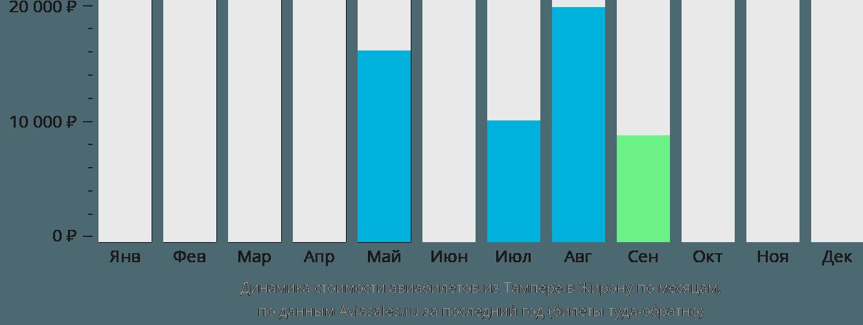 Динамика стоимости авиабилетов из Тампере в Жирону по месяцам