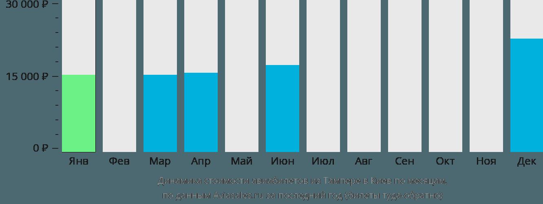 Динамика стоимости авиабилетов из Тампере в Киев по месяцам