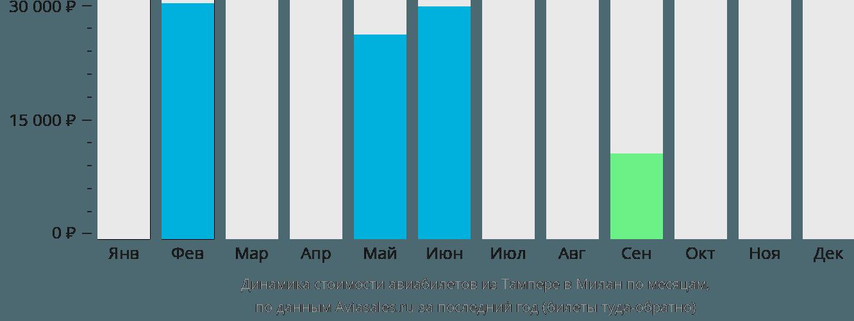 Динамика стоимости авиабилетов из Тампере в Милан по месяцам