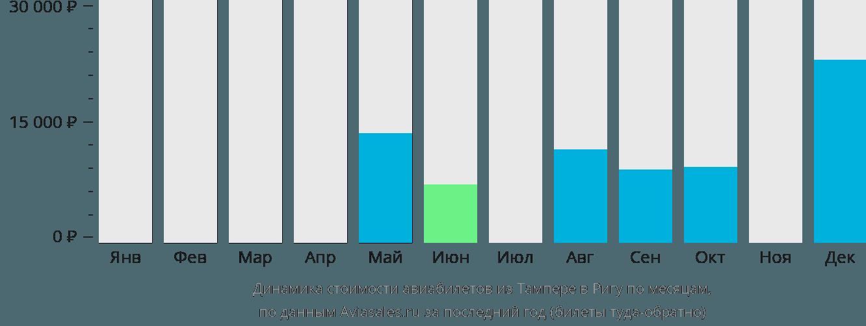 Динамика стоимости авиабилетов из Тампере в Ригу по месяцам
