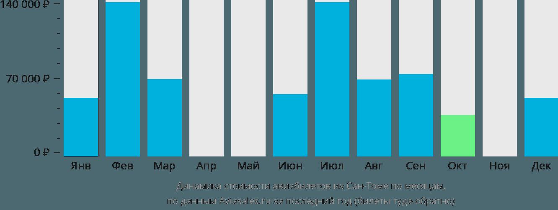Динамика стоимости авиабилетов из Сан-Томе по месяцам