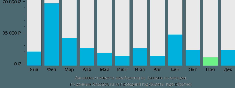 Динамика стоимости авиабилетов из Цзинаня по месяцам