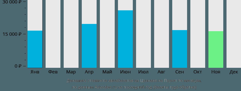 Динамика стоимости авиабилетов из Цзинаня на Пхукет по месяцам