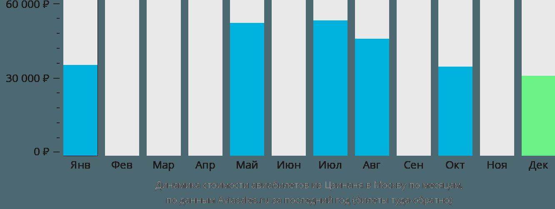 Динамика стоимости авиабилетов из Цзинаня в Москву по месяцам