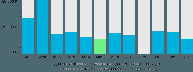 Динамика стоимости авиабилетов из Цзинаня в Санью по месяцам