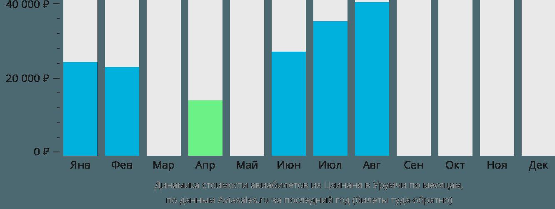Динамика стоимости авиабилетов из Цзинаня в Урумчи по месяцам
