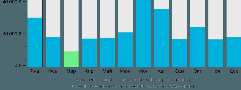 Динамика стоимости авиабилетов из Танжера по месяцам