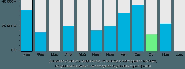 Динамика стоимости авиабилетов из Танжера в Амстердам по месяцам