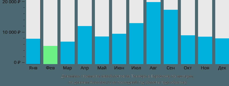 Динамика стоимости авиабилетов из Танжера в Барселону по месяцам