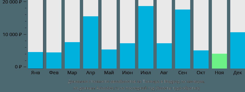 Динамика стоимости авиабилетов из Танжера в Мадрид по месяцам