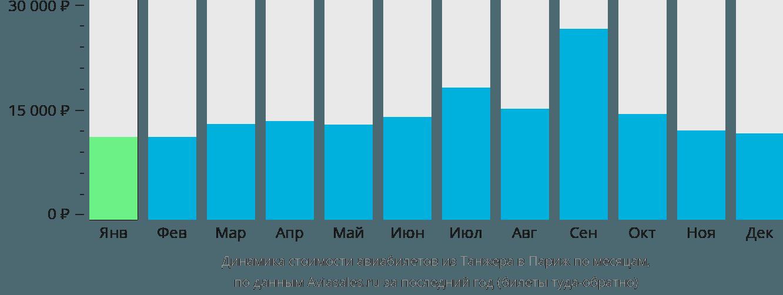 Динамика стоимости авиабилетов из Танжера в Париж по месяцам