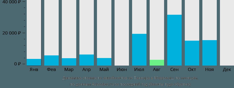 Динамика стоимости авиабилетов из Танжера в Марракеш по месяцам