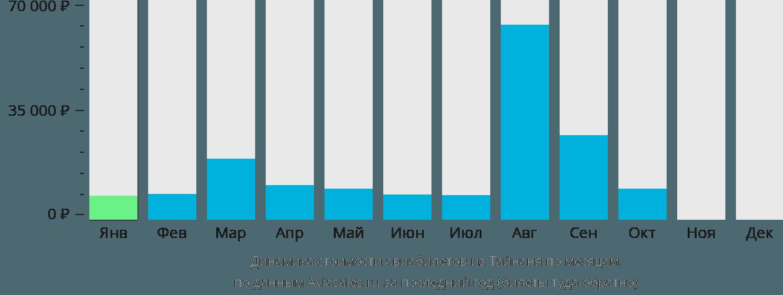 Динамика стоимости авиабилетов из Тайнаня по месяцам