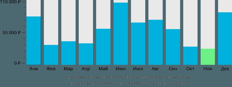 Динамика стоимости авиабилетов из Антананариву по месяцам