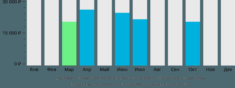 Динамика стоимости авиабилетов из Антананариву в Мадагаскар по месяцам