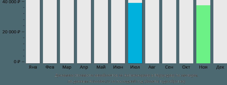 Динамика стоимости авиабилетов из Антананариву в Мурундаву по месяцам
