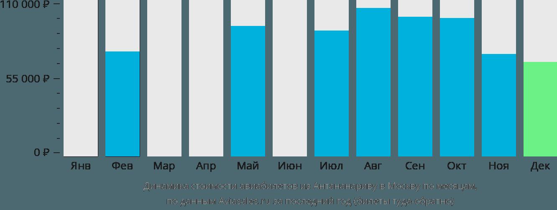 Динамика стоимости авиабилетов из Антананариву в Москву по месяцам