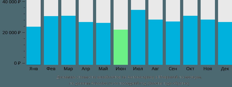 Динамика стоимости авиабилетов из Антананариву в Маврикий по месяцам