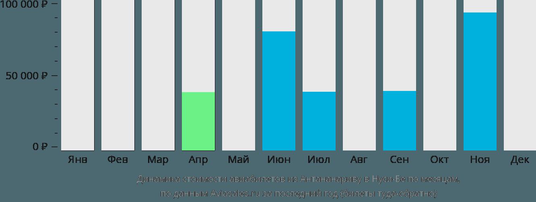 Динамика стоимости авиабилетов из Антананариву в Нуси-Бе по месяцам